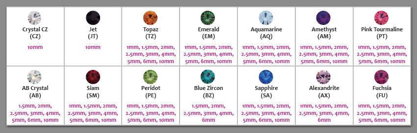 Gem chart 3